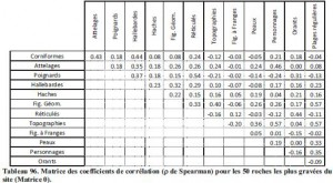 Tableau des coefficients de Spearman Copyright : T. HUET