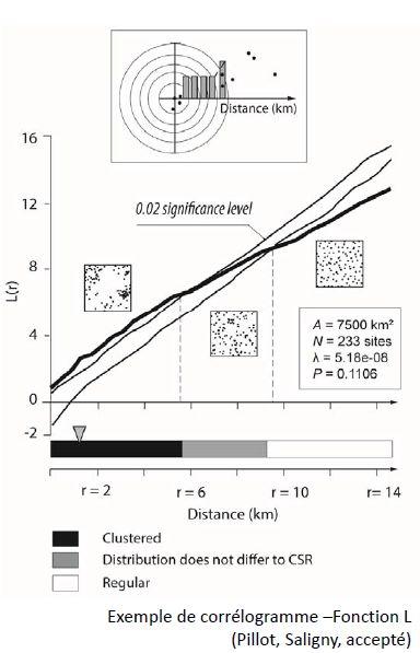 Lecture : courbe épaisse sous les deux courbes minces (intervalle de confiance) : le semis de point est considéré comme agrégé. En dessous de l'intervalle de confiance, il est régulier. Dans l'intervalle de confiance, le semis est considéré comme aléatoire.