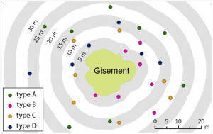 Gisement_distance