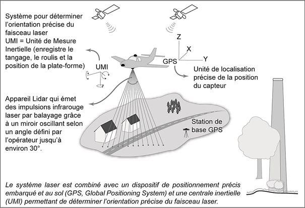 Principe du système laser aéroporté LIDAR (Light Détection and Ranging) (d'après Ž. Kokalj et K. Oštir dans Rodier X., Barge O., Saligny L., Nuninger L. and Bertoncello F., Information Spatiale et Archéologie  Paris : Errance., 2011)